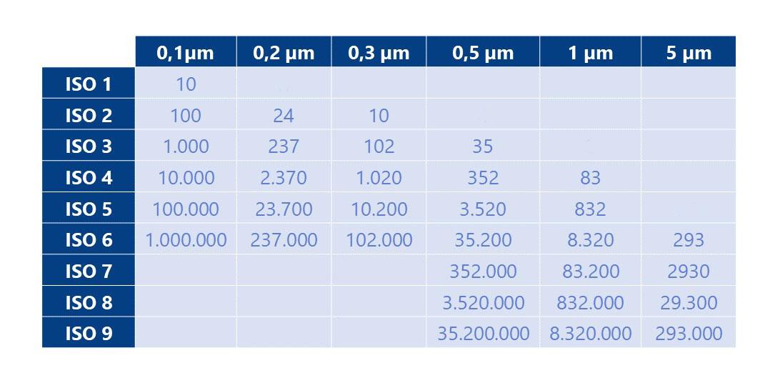 Numero Partículas ISO 14644